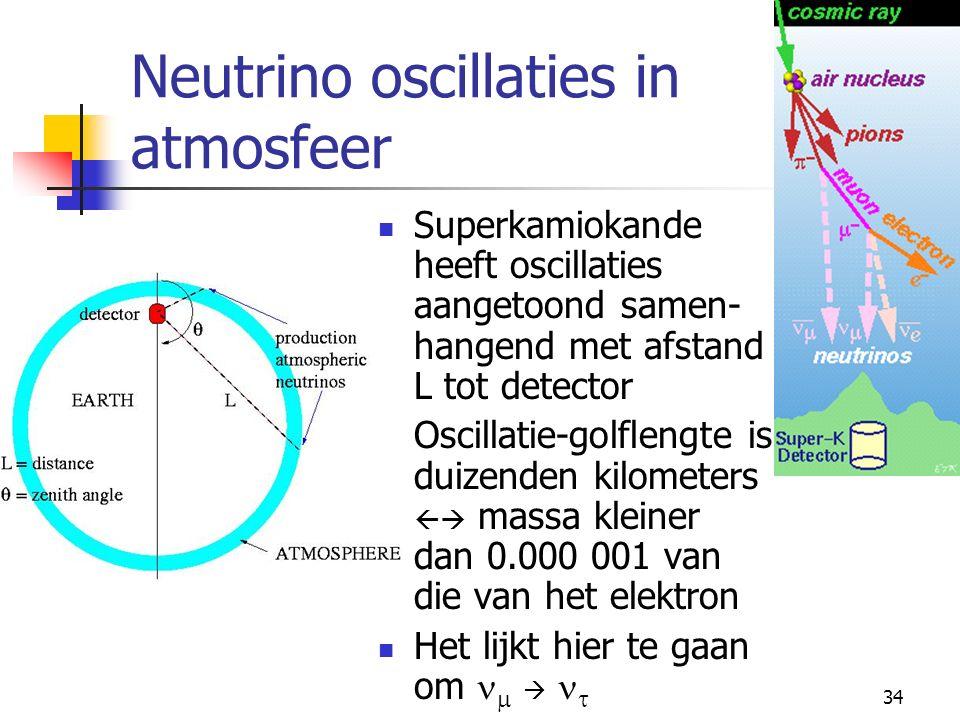 33 Neutrino oscillaties in atmosfeer Neutrino's worden in atmosfeer gecreeerd in verval van pionen.