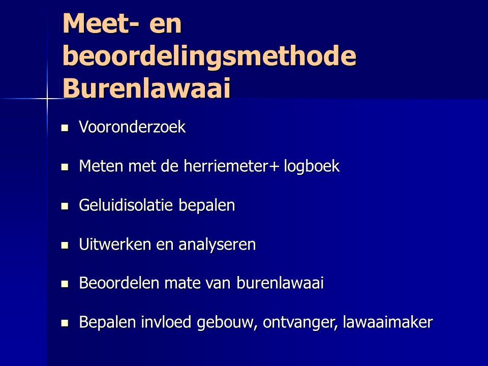 Meet- en beoordelingsmethode Burenlawaai Vooronderzoek Vooronderzoek Meten met de herriemeter+ logboek Meten met de herriemeter+ logboek Geluidisolati