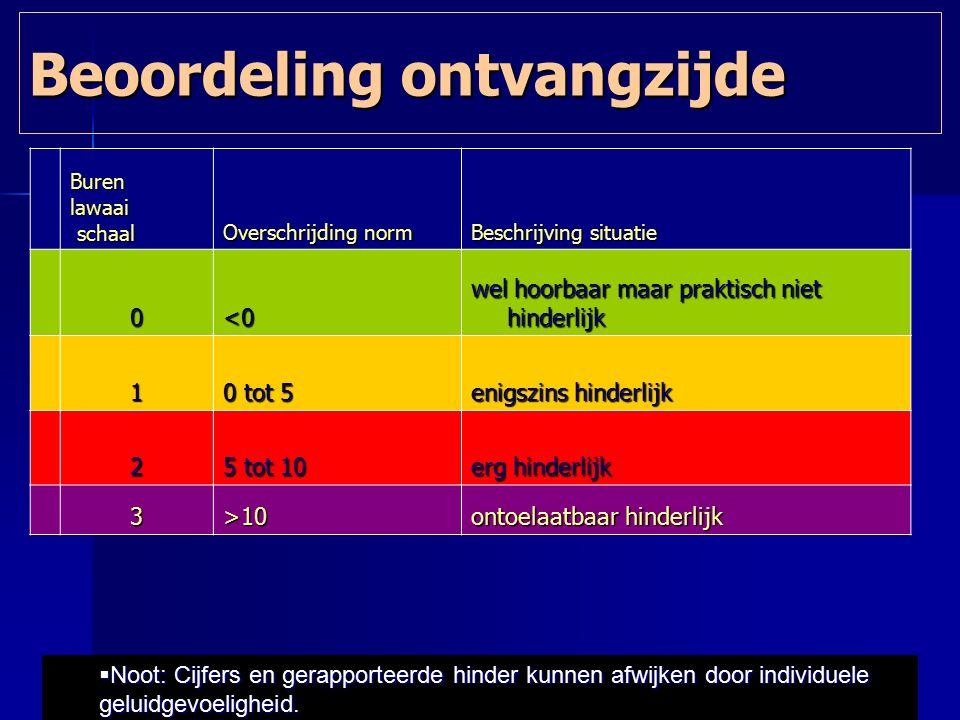 Beoordeling ontvangzijde  Noot: Cijfers en gerapporteerde hinder kunnen afwijken door individuele geluidgevoeligheid. Burenlawaai schaal schaal Overs