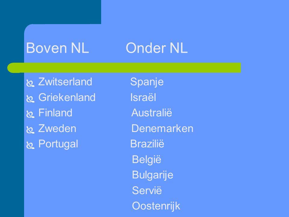 Boven NL Onder NL  Zwitserland Spanje  Griekenland Israël  Finland Australië  Zweden Denemarken  Portugal Brazilië België Bulgarije Servië Oostenrijk