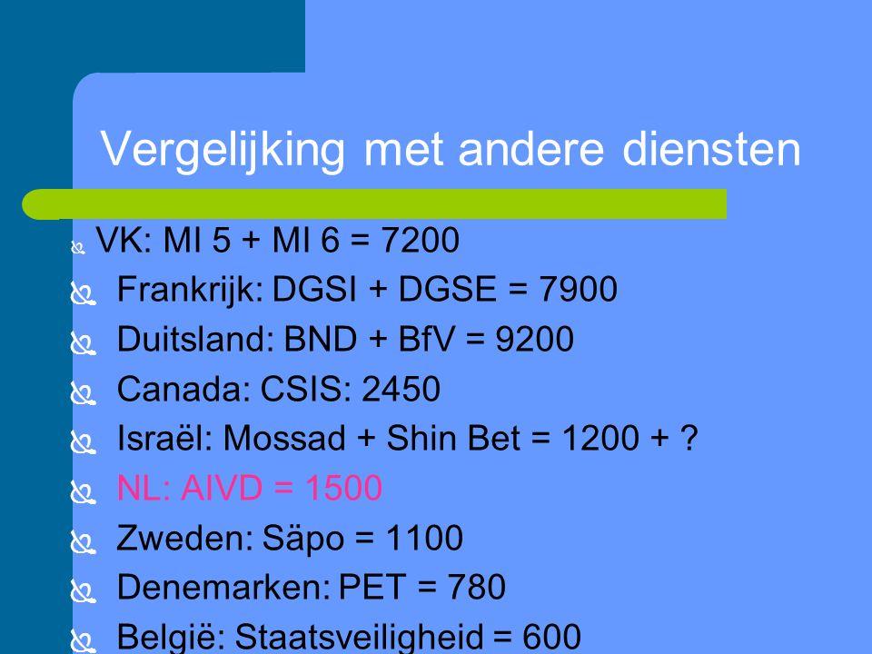 Vergelijking met andere diensten  VK: MI 5 + MI 6 = 7200  Frankrijk: DGSI + DGSE = 7900  Duitsland: BND + BfV = 9200  Canada: CSIS: 2450  Israël: Mossad + Shin Bet = 1200 + .