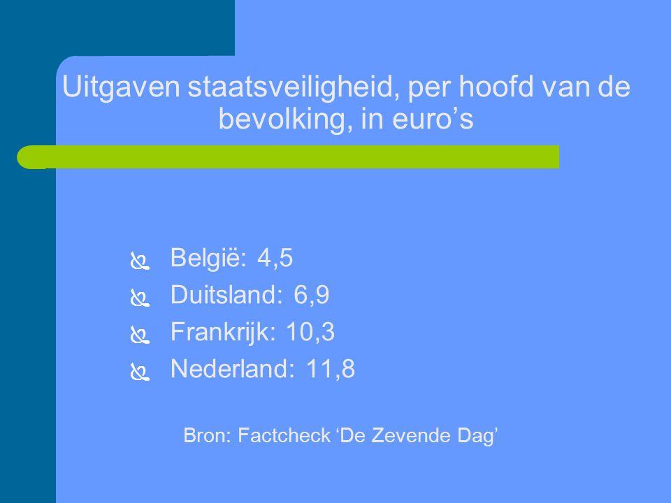 Uitgaven staatsveiligheid, per hoofd van de bevolking, in euro's  België: 4,5  Duitsland: 6,9  Frankrijk: 10,3  Nederland: 11,8 Bron: Factcheck 'De Zevende Dag'