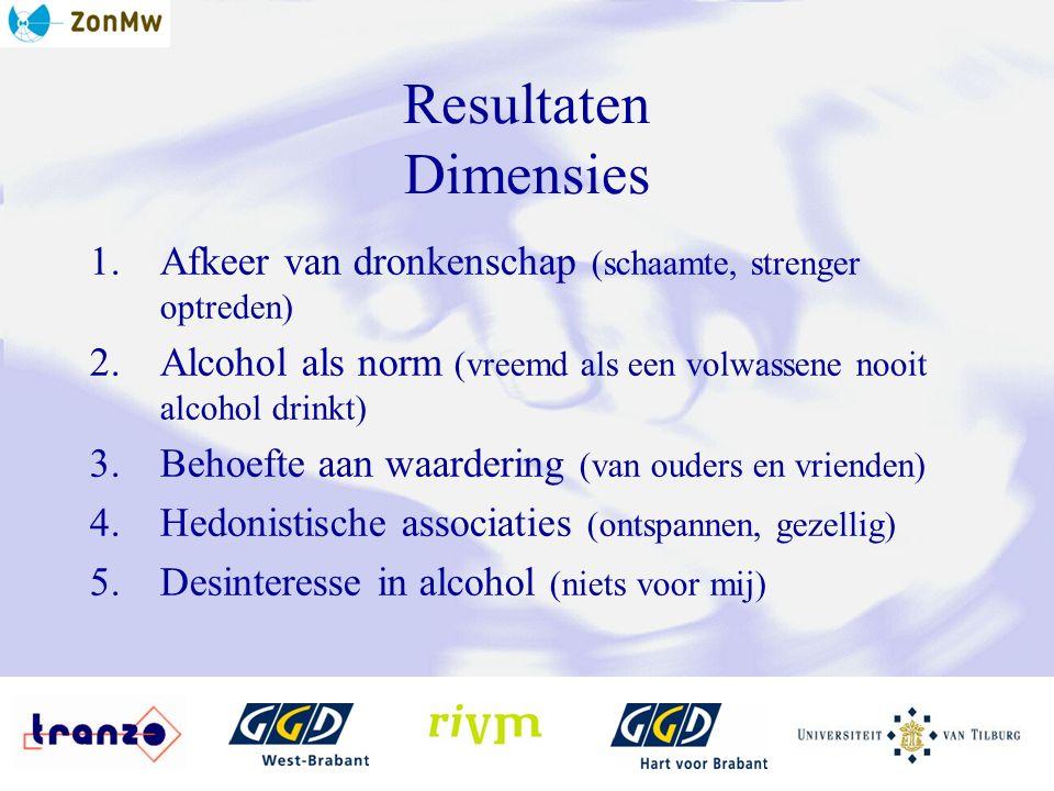 Resultaten Dimensies 1.Afkeer van dronkenschap (schaamte, strenger optreden) 2.Alcohol als norm (vreemd als een volwassene nooit alcohol drinkt) 3.Behoefte aan waardering (van ouders en vrienden) 4.Hedonistische associaties (ontspannen, gezellig) 5.Desinteresse in alcohol (niets voor mij)