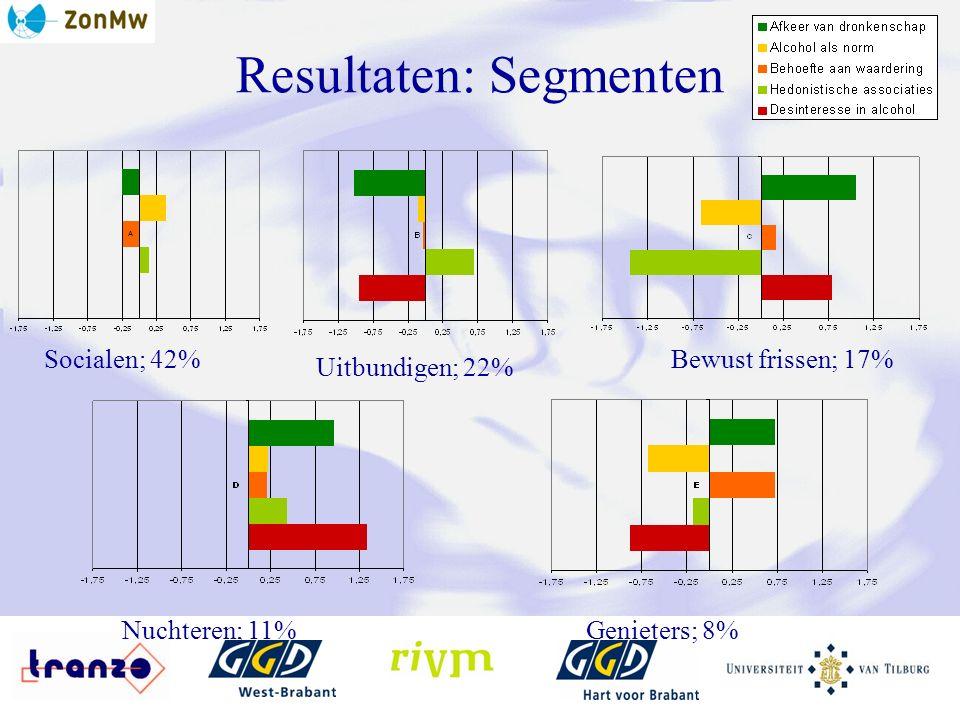 Resultaten: Segmenten Bewust frissen; 17% Uitbundigen; 22% Nuchteren; 11%Genieters; 8% Socialen; 42%