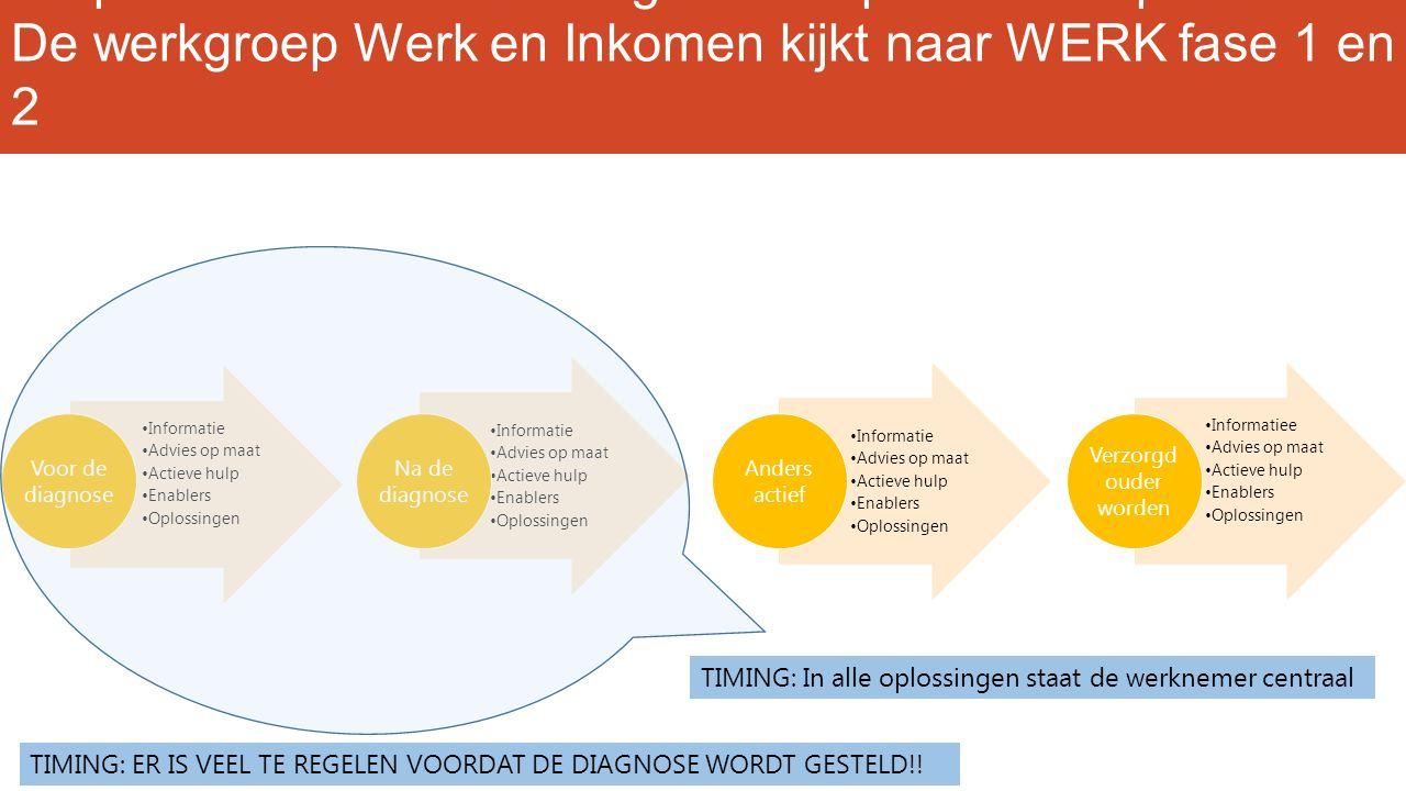 De poli van de toekomst legt focus op het totaal proces De werkgroep Werk en Inkomen kijkt naar WERK fase 1 en 2 Informatie Advies op maat Actieve hul