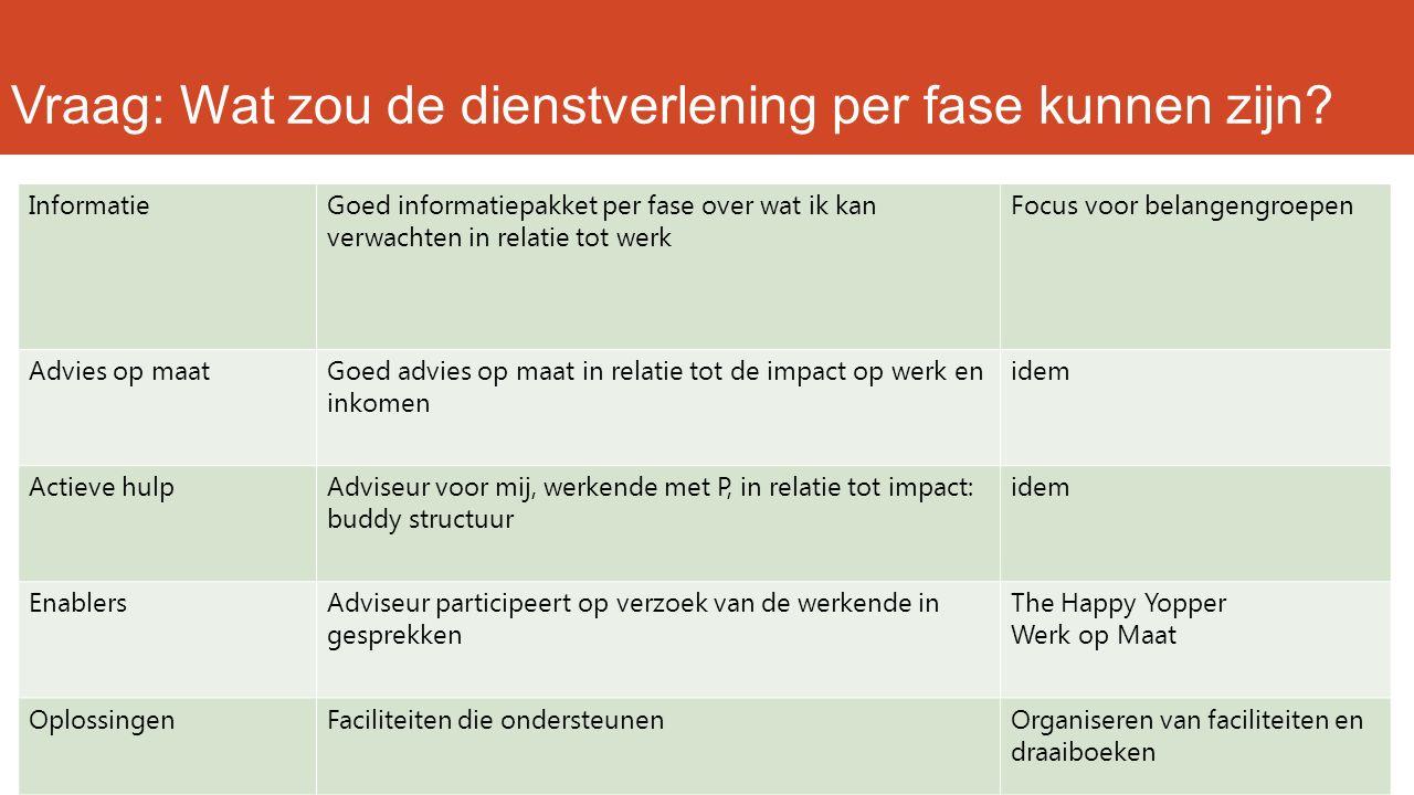 Vraag: Wat zou de dienstverlening per fase kunnen zijn? InformatieGoed informatiepakket per fase over wat ik kan verwachten in relatie tot werk Focus