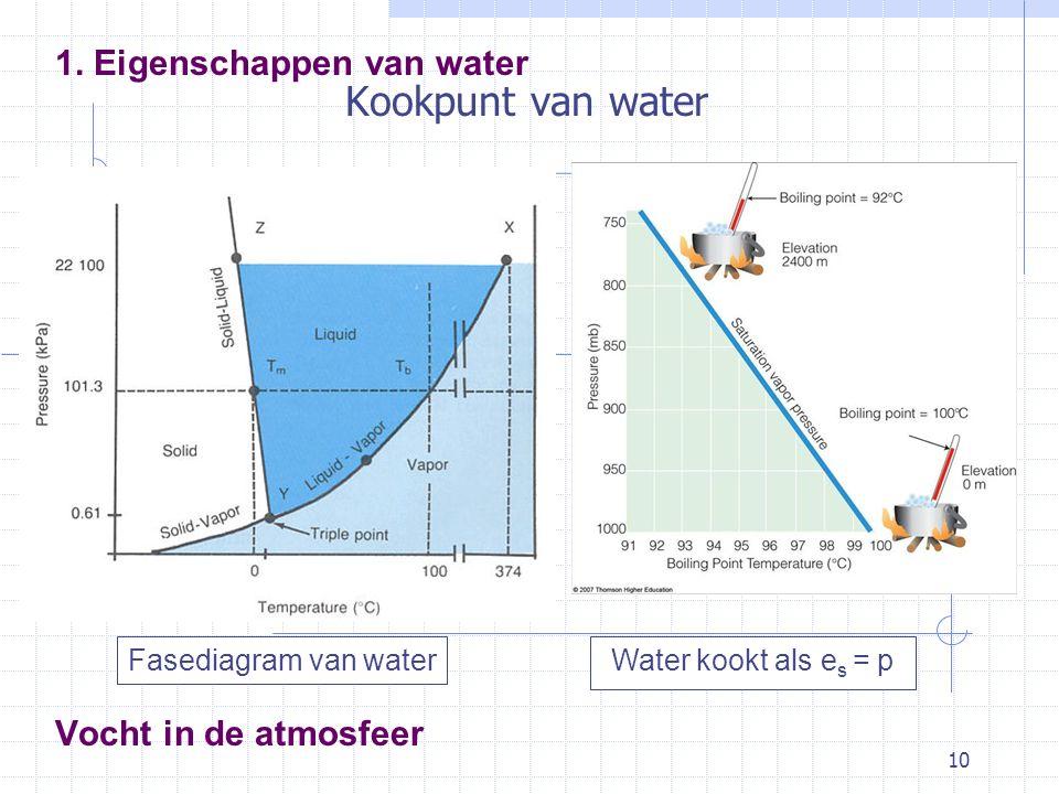 10 Vocht in de atmosfeer 1. Eigenschappen van water Kookpunt van water Water kookt als e s = pFasediagram van water