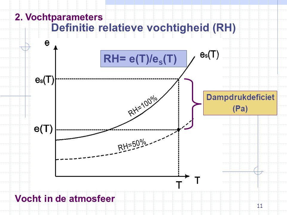 11 Vocht in de atmosfeer Definitie relatieve vochtigheid (RH) 2. Vochtparameters RH= e(T)/e s (T) Dampdrukdeficiet (Pa)