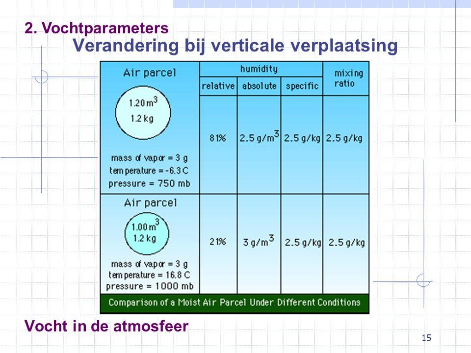 15 Vocht in de atmosfeer Verandering bij verticale verplaatsing 2. Vochtparameters