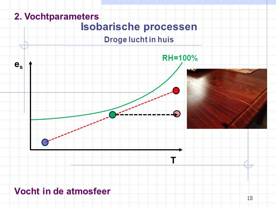 18 Vocht in de atmosfeer Isobarische processen 2. Vochtparameters eses T Droge lucht in huis RH=100%