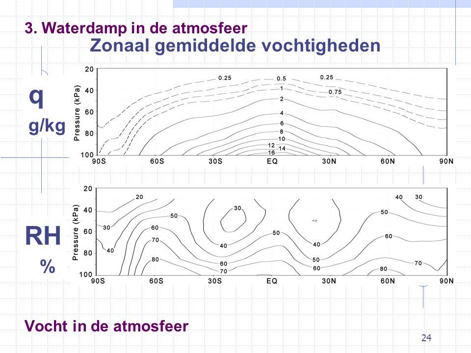 24 Vocht in de atmosfeer Zonaal gemiddelde vochtigheden 3. Waterdamp in de atmosfeer q g/kg RH %