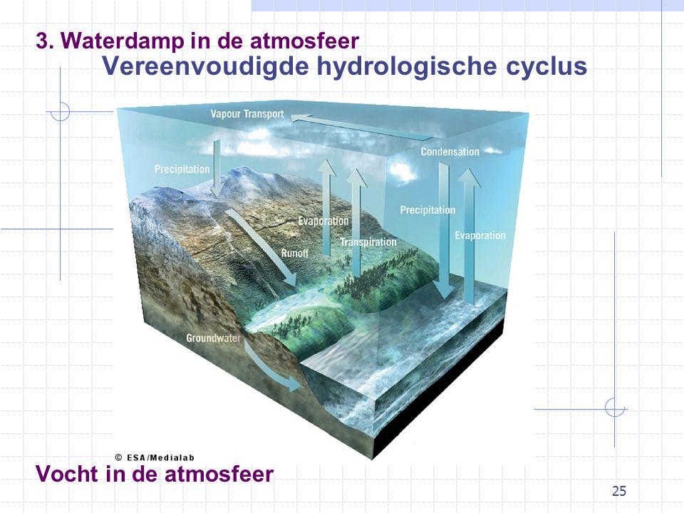 25 Vocht in de atmosfeer Vereenvoudigde hydrologische cyclus 3. Waterdamp in de atmosfeer