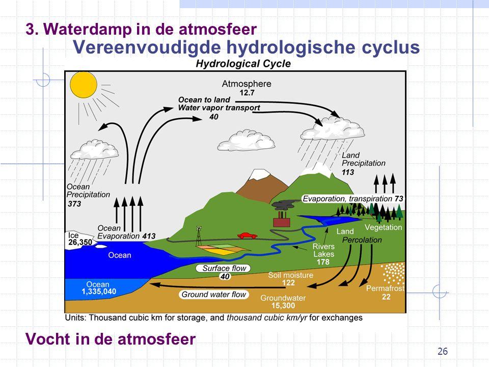 26 Vocht in de atmosfeer Vereenvoudigde hydrologische cyclus 3. Waterdamp in de atmosfeer
