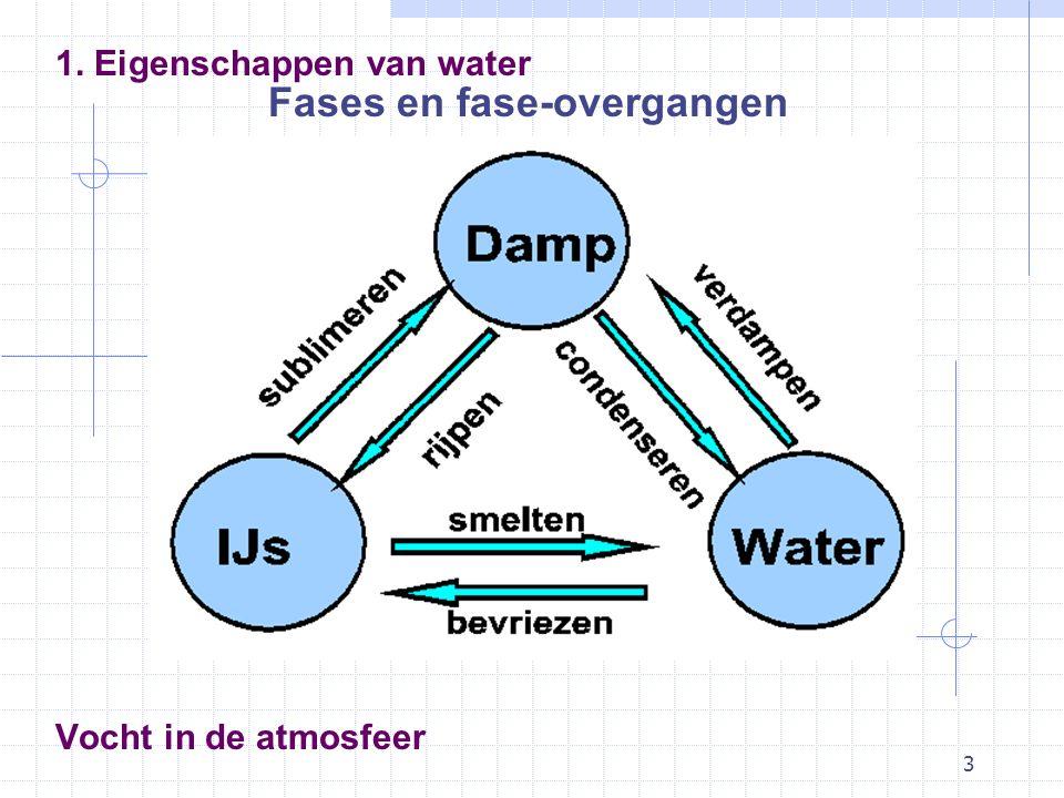 3 Vocht in de atmosfeer Fases en fase-overgangen 1. Eigenschappen van water