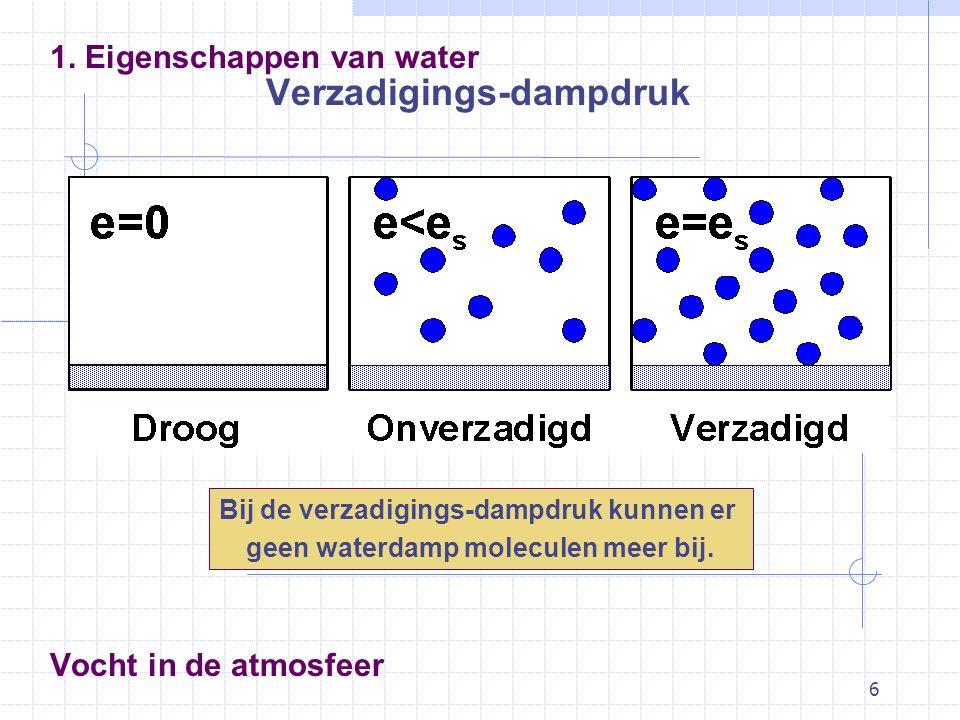 6 Vocht in de atmosfeer 1. Eigenschappen van water Verzadigings-dampdruk Bij de verzadigings-dampdruk kunnen er geen waterdamp moleculen meer bij.