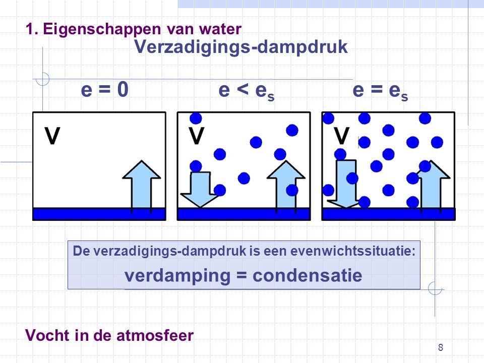 8 Vocht in de atmosfeer 1. Eigenschappen van water Verzadigings-dampdruk De verzadigings-dampdruk is een evenwichtssituatie: verdamping = condensatie