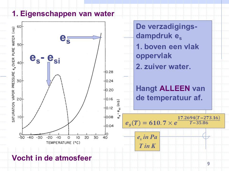 9 Vocht in de atmosfeer De verzadigings- dampdruk e s 1. boven een vlak oppervlak 2. zuiver water. Hangt ALLEEN van de temperatuur af. 1. Eigenschappe