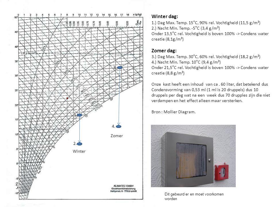 Winter dag: 1.) Dag Max. Temp. 15°C, 90% rel. Vochtigheid (11,5 g/m³) 2.) Nacht Min. Temp. -5°C (3,4 g/m³) Onder 13,5°C rel. Vochtigheid is boven 100%