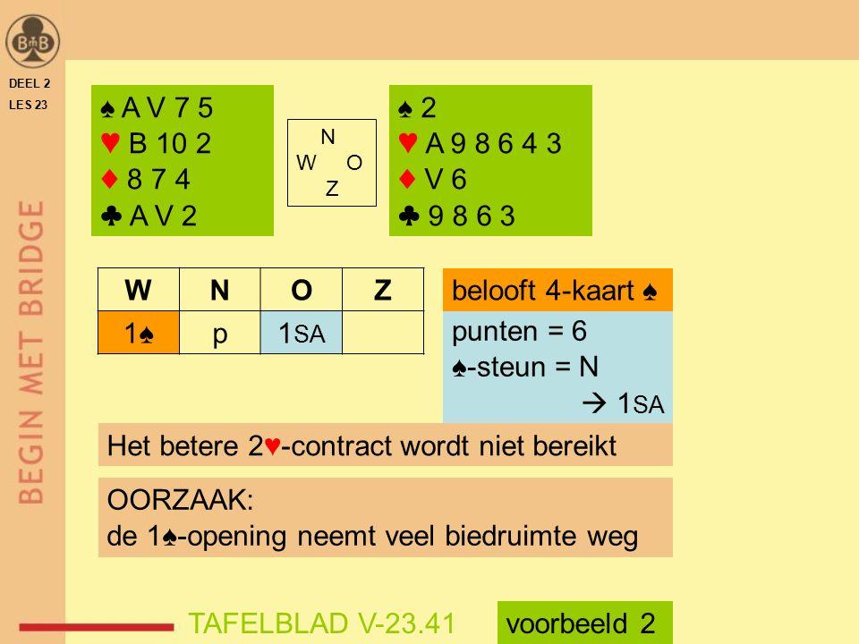 ♠ A V 7 5 ♥ B 10 2 ♦ 8 7 4 ♣ A V 2 N W O Z ♠ 2 ♥ A 9 8 6 4 3 ♦ V 6 ♣ 9 8 6 3 WNOZ 1♠p1 SA punten = 6 ♠-steun = N  1 SA belooft 4-kaart ♠ Het betere 2♥-contract wordt niet bereikt OORZAAK: de 1♠-opening neemt veel biedruimte weg TAFELBLAD V-23.41voorbeeld 2 DEEL 2 LES 23