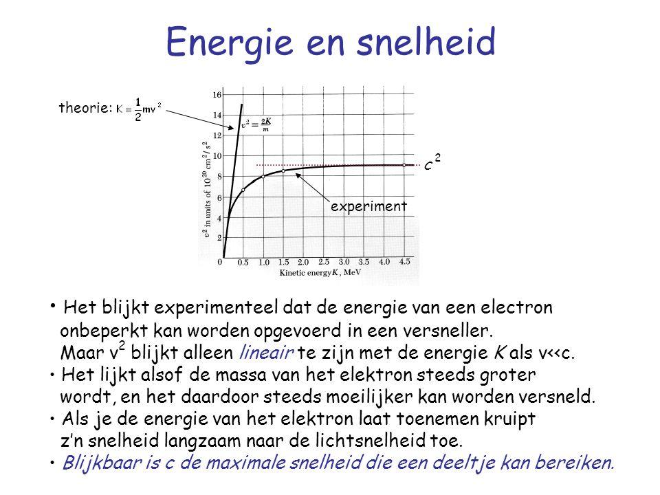 Energie en snelheid Het blijkt experimenteel dat de energie van een electron onbeperkt kan worden opgevoerd in een versneller.