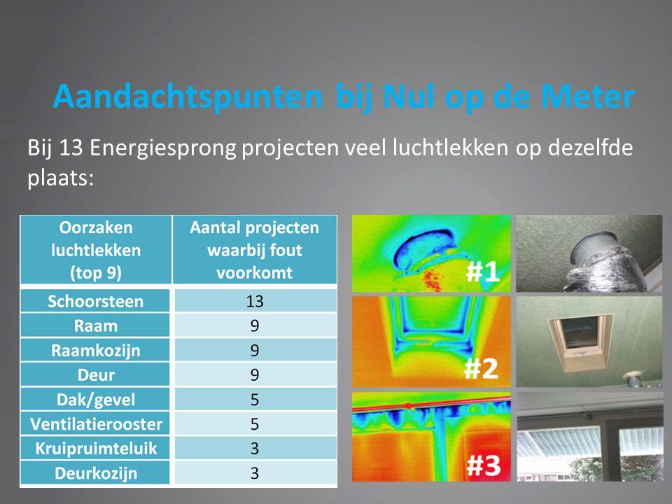 Aandachtspunten bij Nul op de Meter Bij 13 Energiesprong projecten veel luchtlekken op dezelfde plaats: