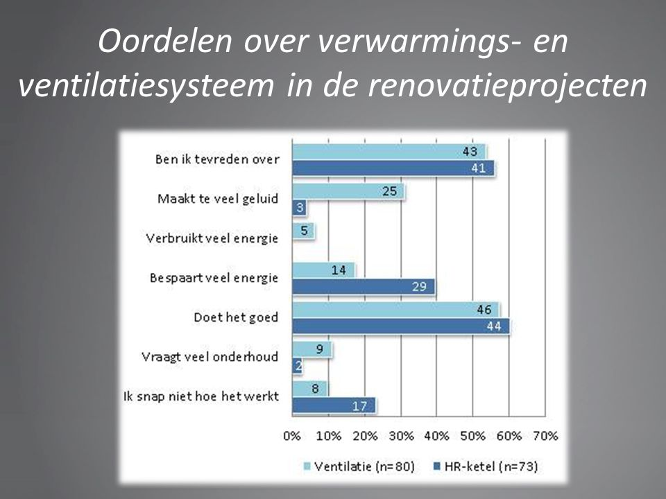 Oordelen over verwarmings- en ventilatiesysteem in de renovatieprojecten