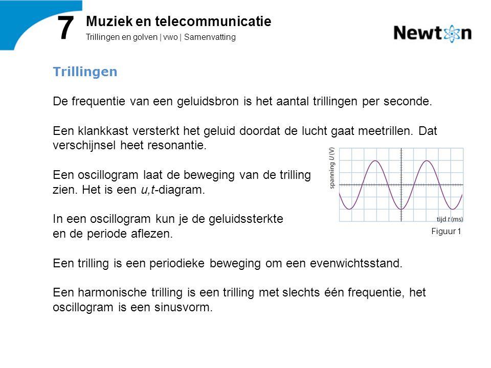Trillingen en golven | vwo | Samenvatting 7 Muziek en telecommunicatie Trillingen De frequentie van een geluidsbron is het aantal trillingen per secon
