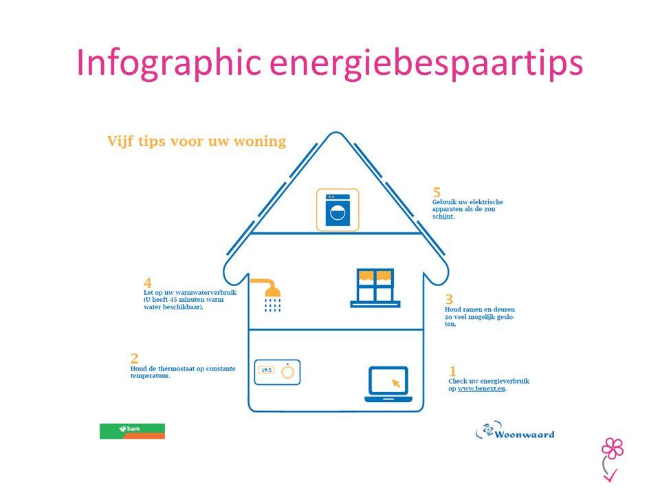 Infographic energiebespaartips