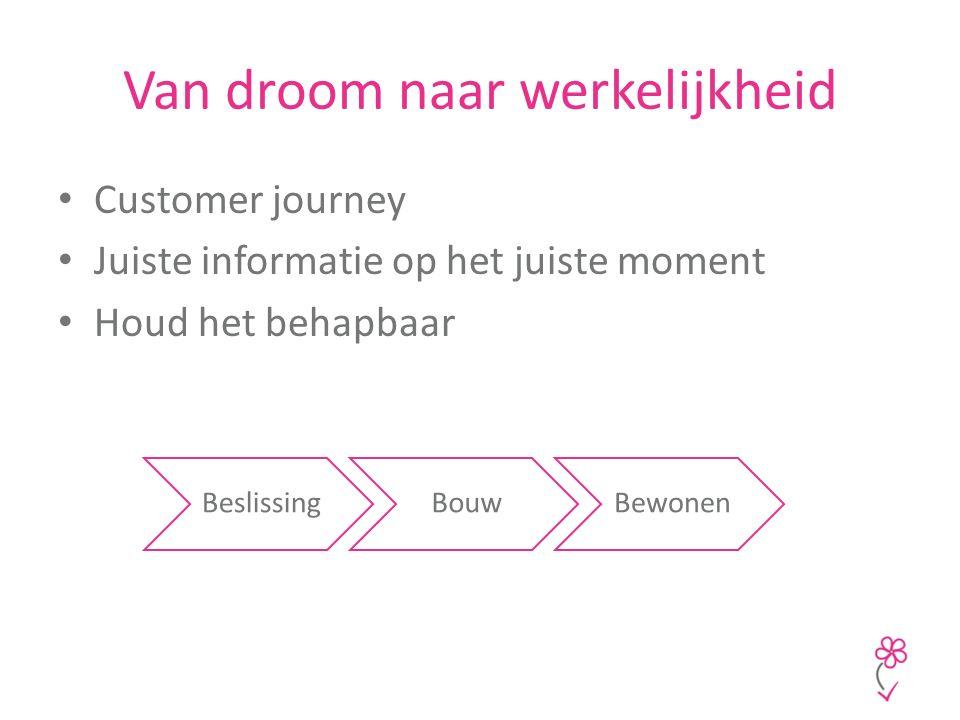 Van droom naar werkelijkheid Customer journey Juiste informatie op het juiste moment Houd het behapbaar BeslissingBouwBewonen
