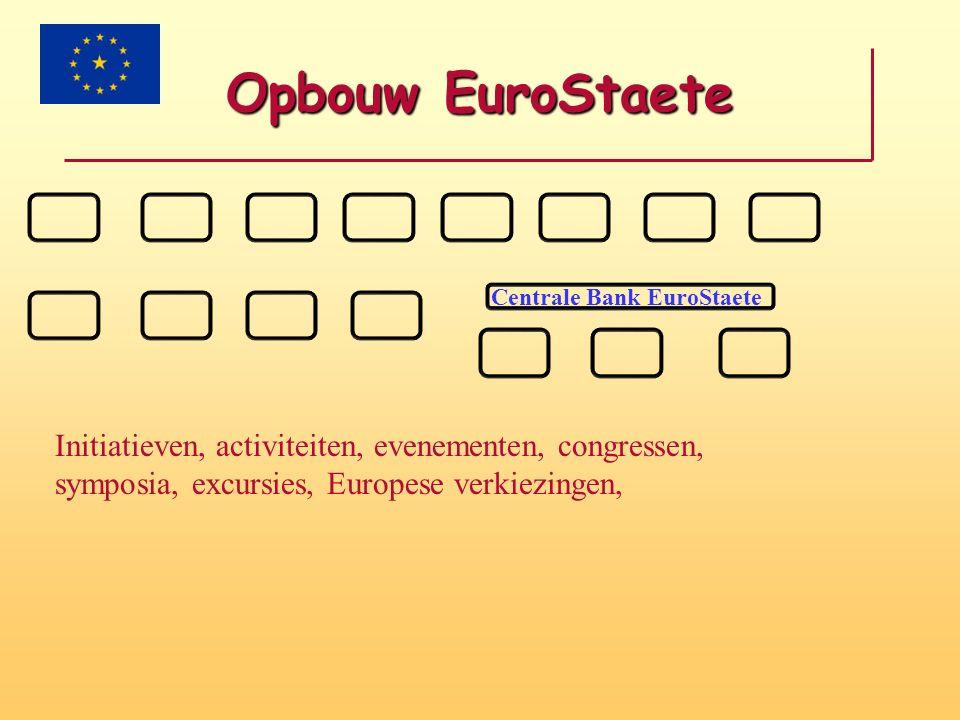 Opbouw EuroStaete EuroStaete wordt opgebouwd uit sectoren Sectoren –Aan het hoofd een coördinator –Regelt de website van zijn/haar domein –Volledige vrijheid over de inhoud van de website mits aan de doelstellingen worden voldaan