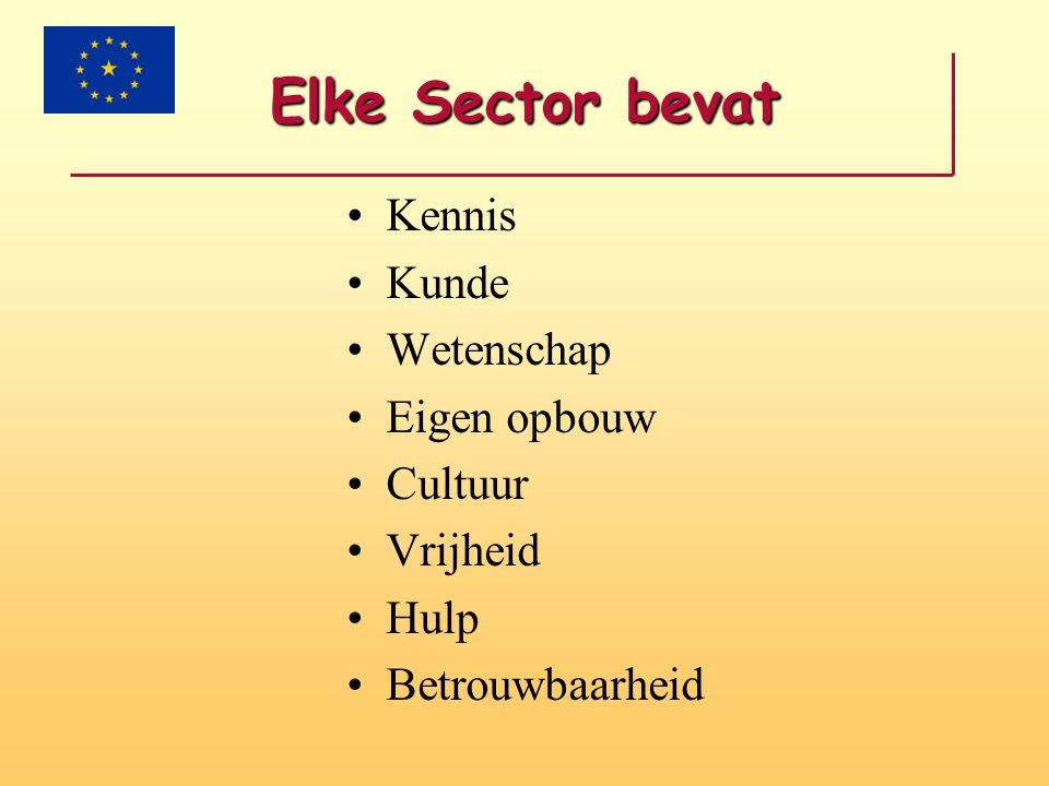 Inkomsten Verhuur Claims Winst Munten Activiteiten Projecten Bank Enz., enz.