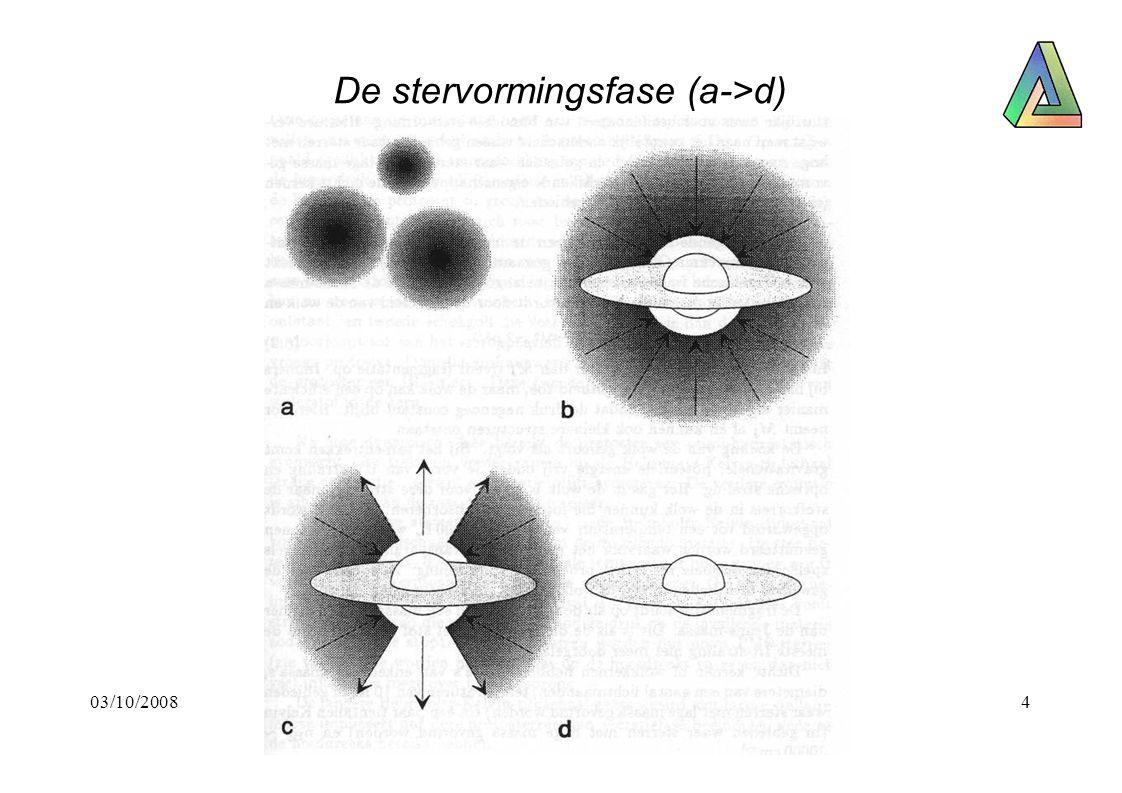 03/10/2008Jeans-schalen Loet Janssen5 Gravitatie - drukverhoging benadering met 2-schillenmodel Een bolvormige gaswolk met massa M en straal R De schillen hebben elk een massa M/2 De straal van de binnenste schil is R/2 R R/2