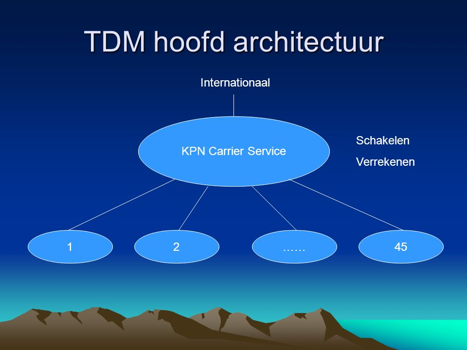 TDM hoofd architectuur KPN Carrier Service 12……45 Internationaal Schakelen Verrekenen