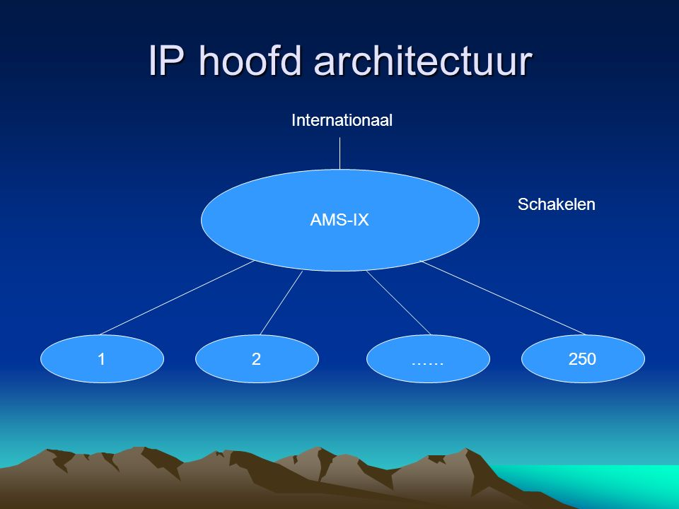 IP hoofd architectuur AMS-IX 12……250 Internationaal Schakelen