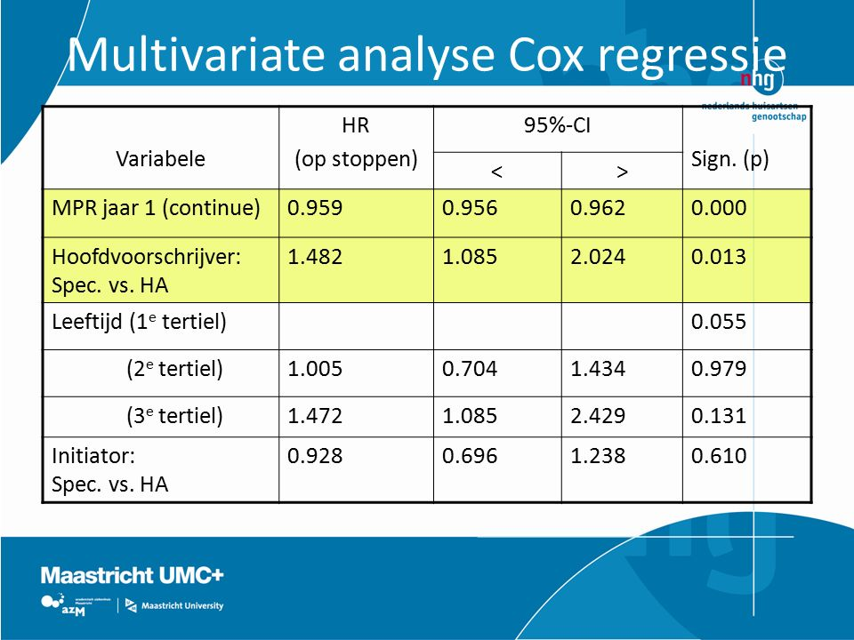 Multivariate analyse Cox regressie Variabele HR (op stoppen) 95%-CI Sign.