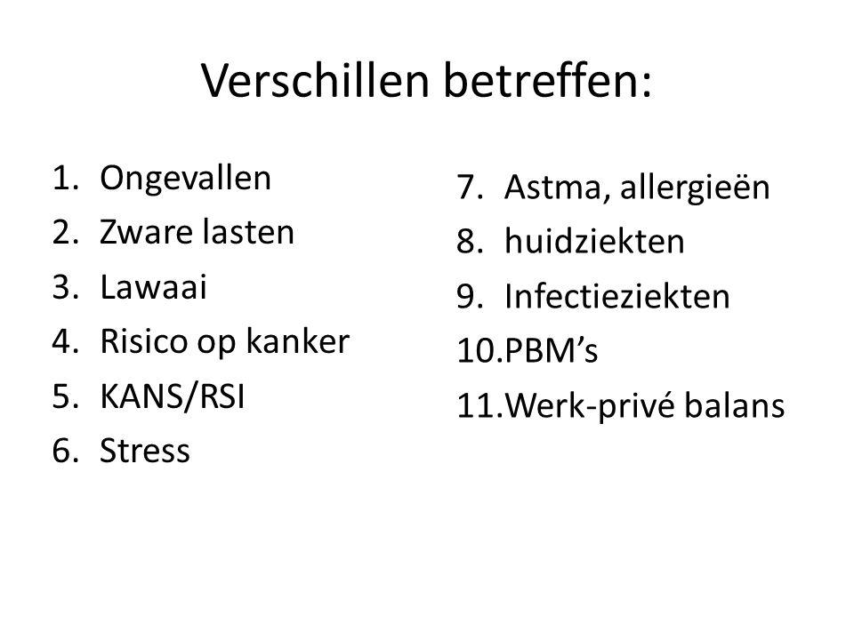 Verschillen betreffen: 1.Ongevallen 2.Zware lasten 3.Lawaai 4.Risico op kanker 5.KANS/RSI 6.Stress 7.Astma, allergieën 8.huidziekten 9.Infectieziekten 10.PBM's 11.Werk-privé balans