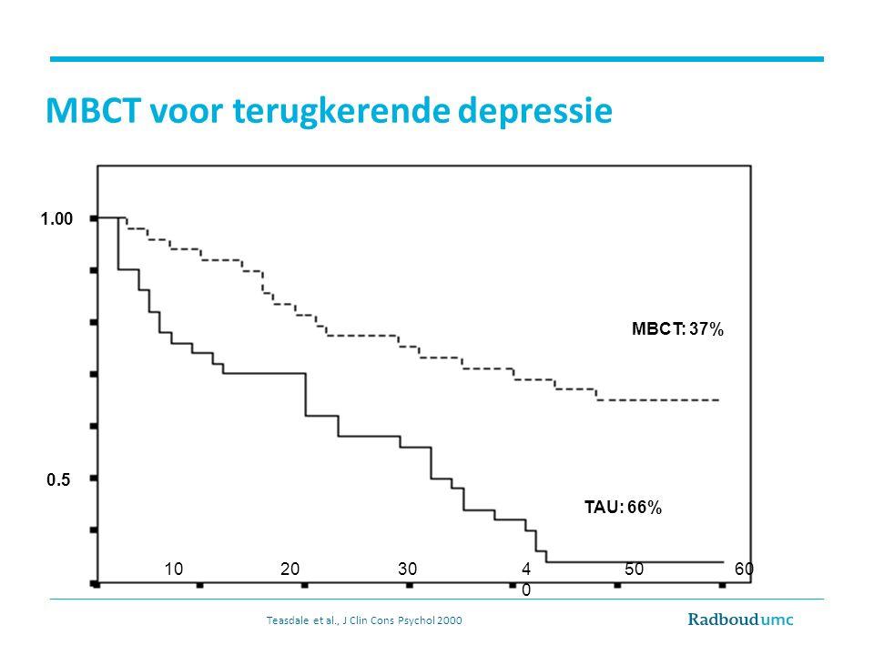 MBCT voor terugkerende depressie MBCT: 37% TAU: 66% 1020304040 5060 1.00 0.5 Teasdale et al., J Clin Cons Psychol 2000