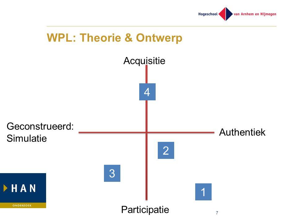 WPL: Theorie & Ontwerp 7 Acquisitie Participatie Geconstrueerd: Simulatie Authentiek 4 3 2 1