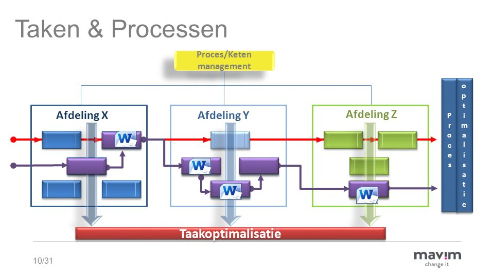 10/31 Proces/Keten management Proces/Keten management Afdeling Y Afdeling Z Afdeling X Taken & Processen Taakoptimalisatie ProcesProces ProcesProces optimalisatieoptimalisatie optimalisatieoptimalisatie