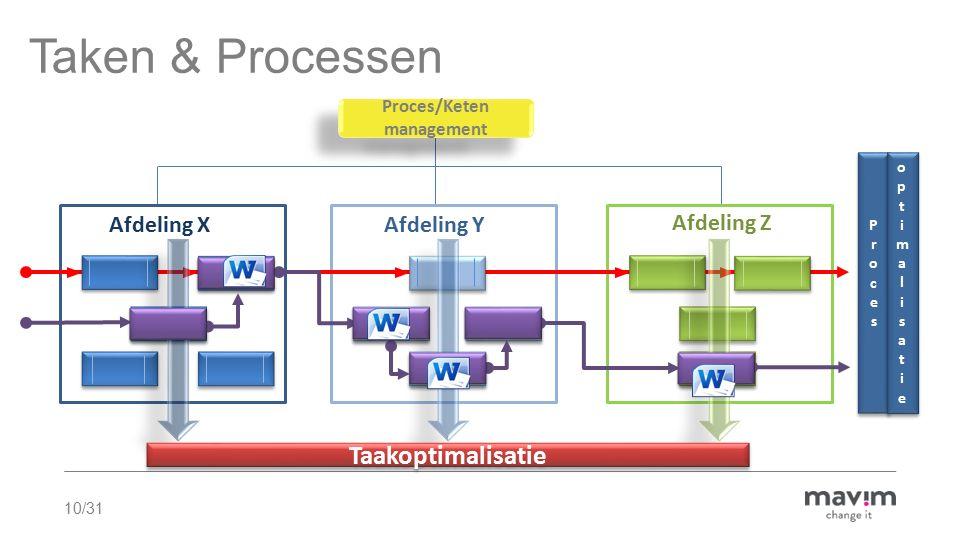 10/31 Proces/Keten management Proces/Keten management Afdeling Y Afdeling Z Afdeling X Taken & Processen Taakoptimalisatie ProcesProces ProcesProces o