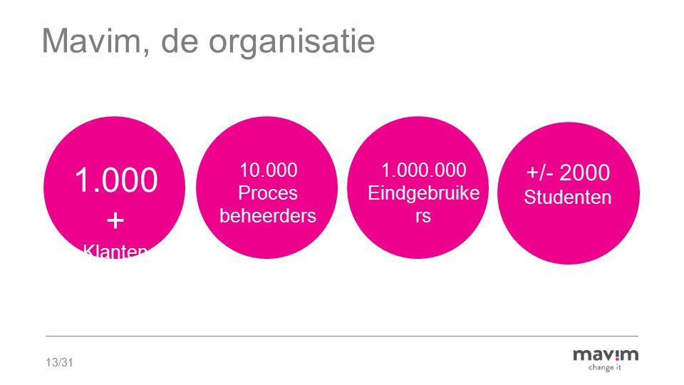 13/31 1.000 + Klanten Mavim, de organisatie 10.000 Proces beheerders 1.000.000 Eindgebruike rs +/- 2000 Studenten