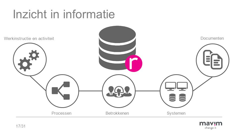17/31 Inzicht in informatie Werkinstructie en activiteit ProcessenBetrokkenen Systemen Documenten