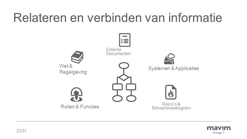 23/31 Relateren en verbinden van informatie Externe Documenten Rollen & Functies Systemen & Applicaties Wet & Regelgeving Risico's & Beheersmaatregelen