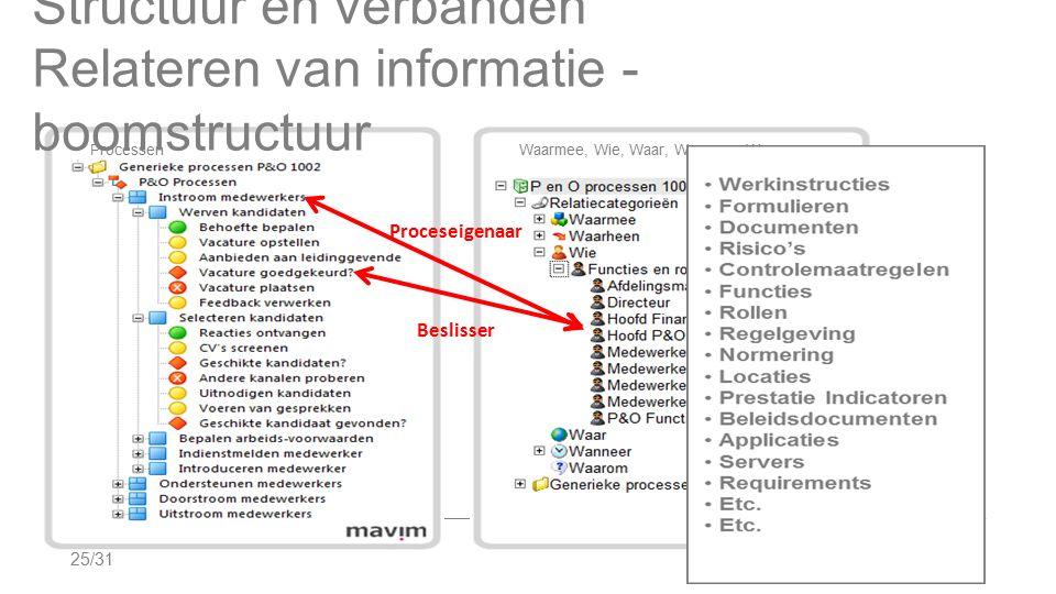 25/31 Structuur en verbanden Relateren van informatie - boomstructuur Processen Waarmee, Wie, Waar, Wanneer, Waarom Proceseigenaar Beslisser