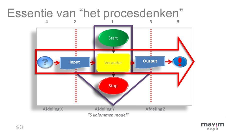9/31 Start Stop Afdeling X Afdeling Y Afdeling Z Essentie van het procesdenken Verander 5 kolommen model 4 2 1 3 5 Start Input Output Stop Verander