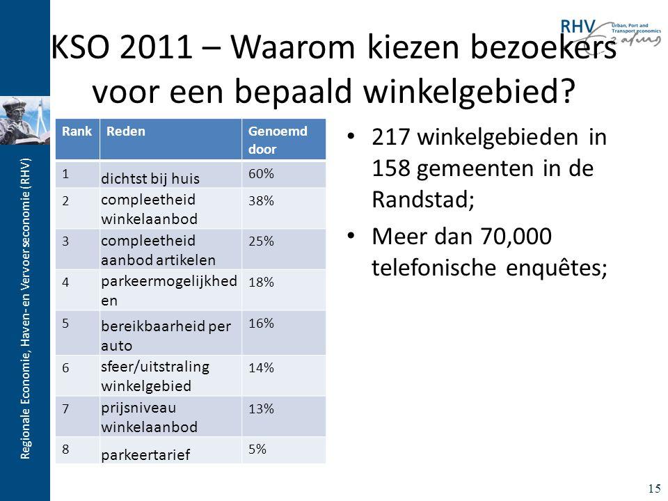 Regionale Economie, Haven- en Vervoerseconomie (RHV) KSO 2011 – Waarom kiezen bezoekers voor een bepaald winkelgebied? 217 winkelgebieden in 158 gemee