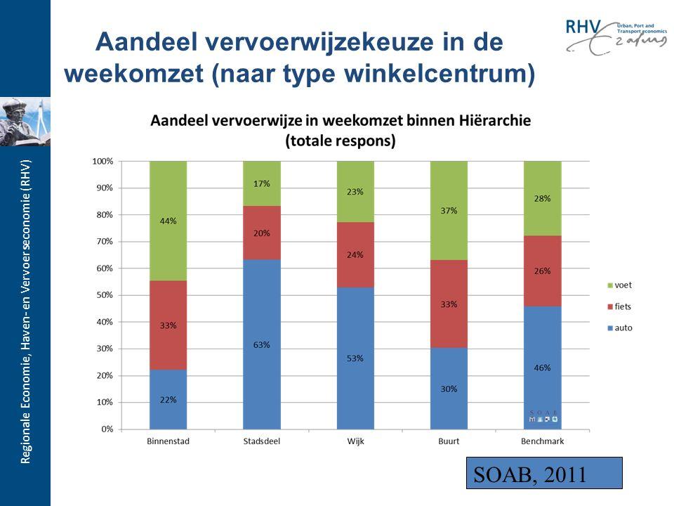 Regionale Economie, Haven- en Vervoerseconomie (RHV) Aandeel vervoerwijzekeuze in de weekomzet (naar type winkelcentrum) SOAB, 2011