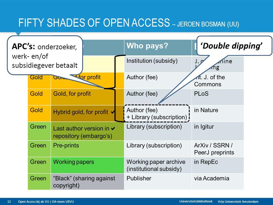 Vrije Universiteit Amsterdam FIFTY SHADES OF OPEN ACCESS – JEROEN BOSMAN (UU) 12 Universiteitsbibliotheek APC's: onderzoeker, werk- en/of subsidiegever betaalt J.
