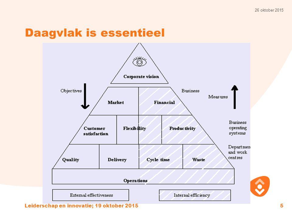 Daagvlak is essentieel 26 oktober 2015 Leiderschap en innovatie; 19 oktober 20155