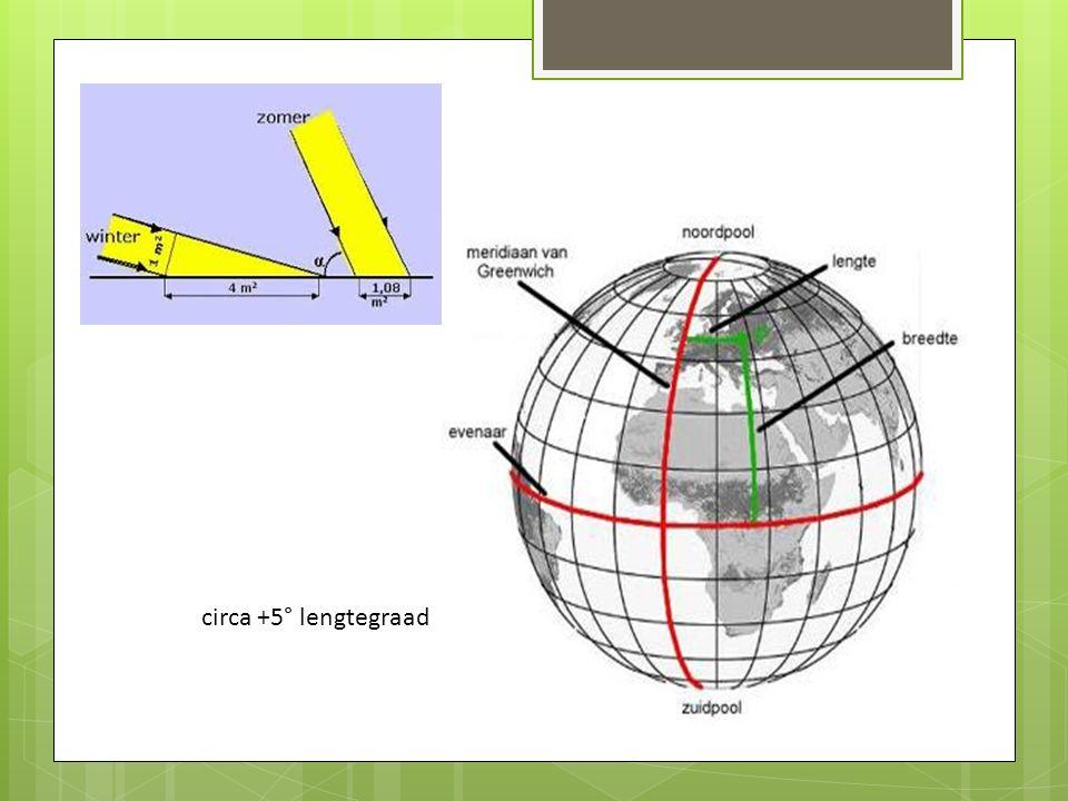 Waar valt hoeveel zonlicht?  Als je de coördinaten weet: kun je opzoeken;